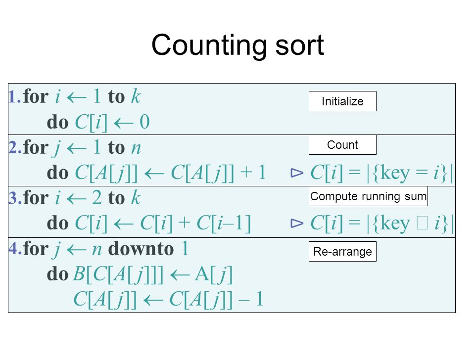 Counting sort for i  1 to k do C[i]  0 for j  1 to n